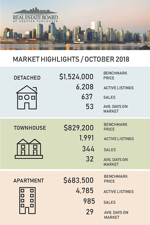 Oct 2018 Market Statatistics Greater Vancouver
